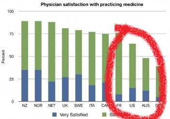 Physician satisfaction 500x349 1 scaled